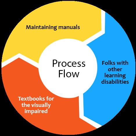 process Alt Text Writing services