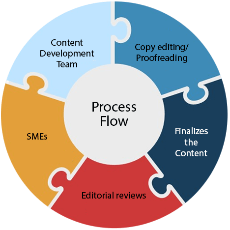 process education Content Development