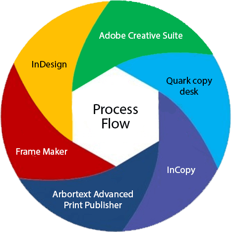 process professional typesetting services