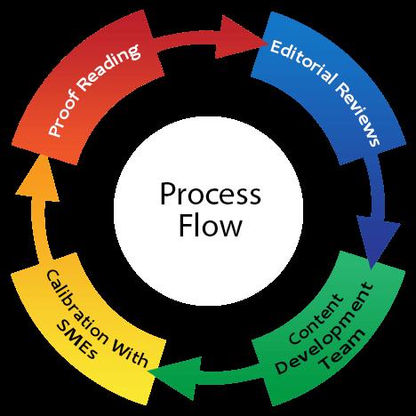 process k12 educational Content Development