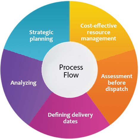 process Mobile E-learning Services