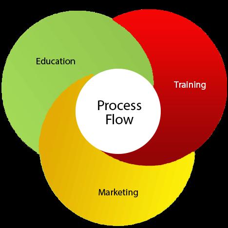 distance education Development Services in AUS