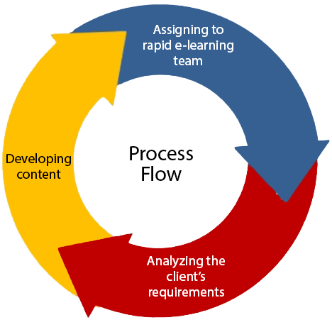 process rapid e-learning services