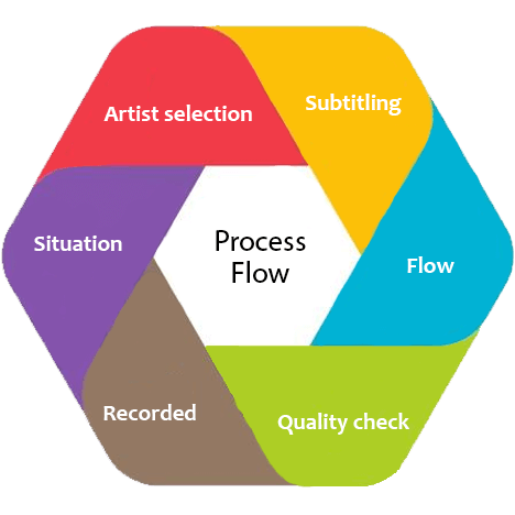 process Audio Dubbing Service