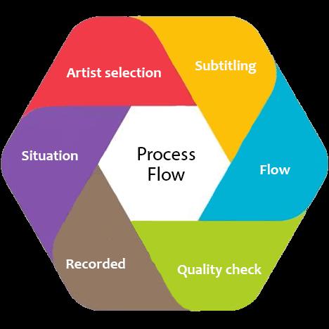 process Voice over Service
